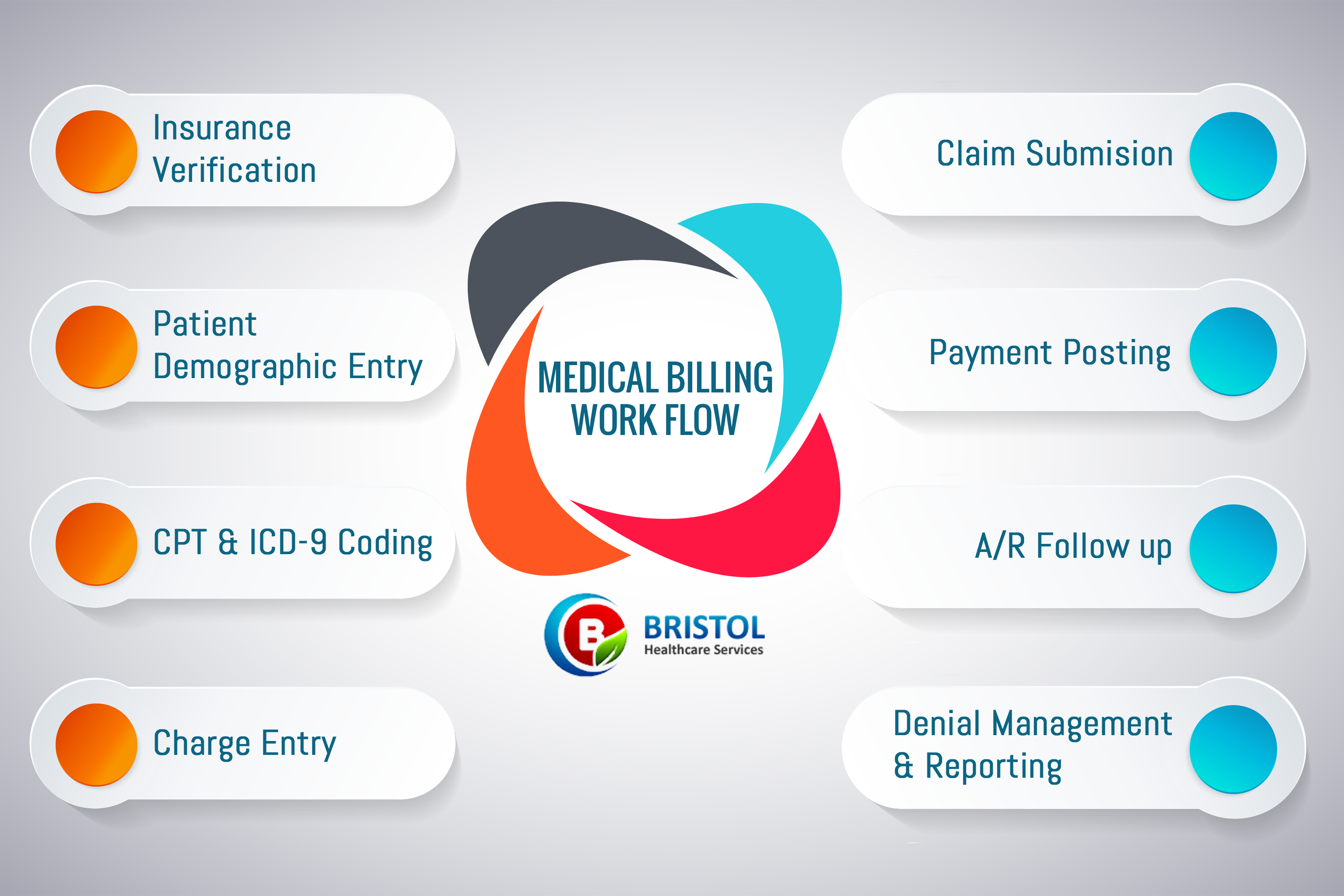 Medical Billing Workflow Followed At Bristol Healthcare Services
