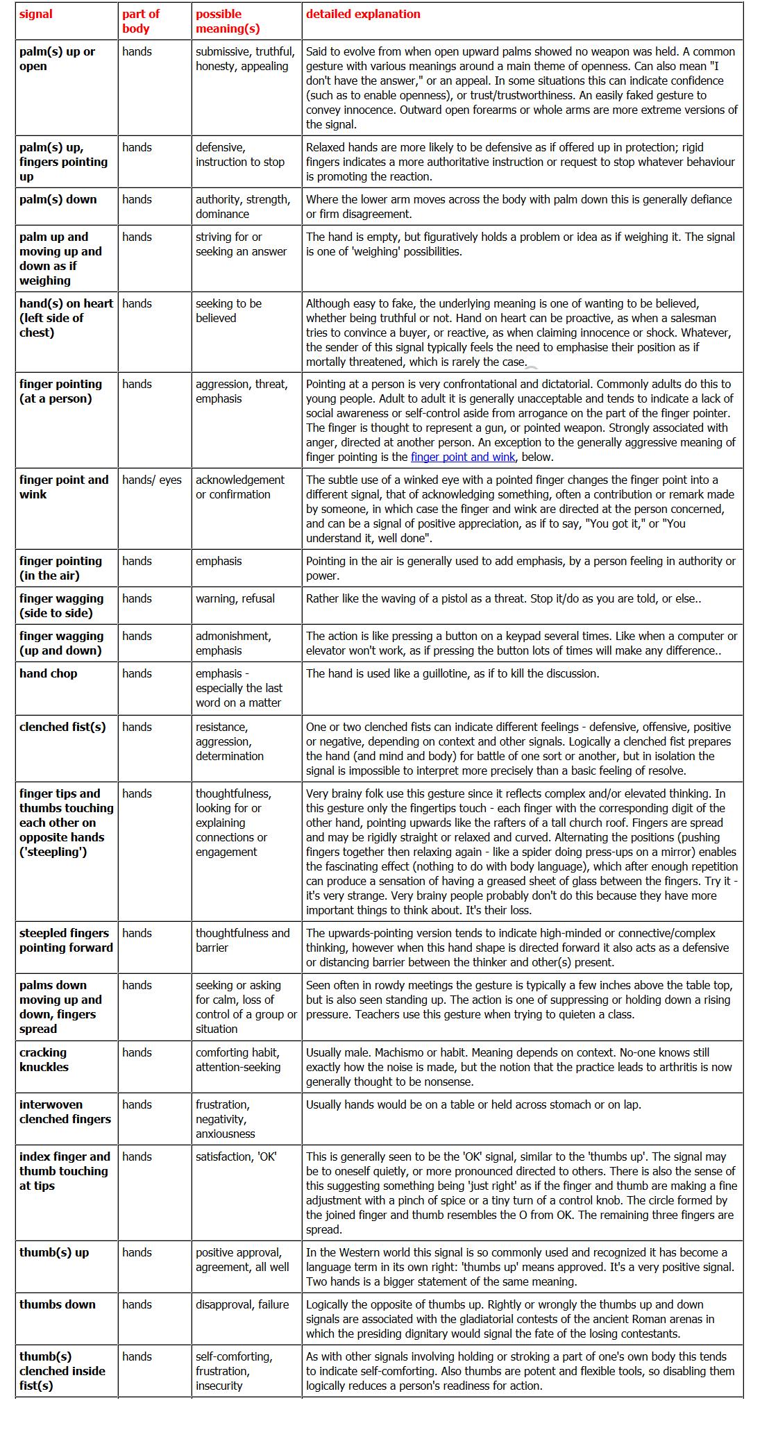 worksheet Body Language Worksheets hands body language part1 dialogue actions pinterest part1