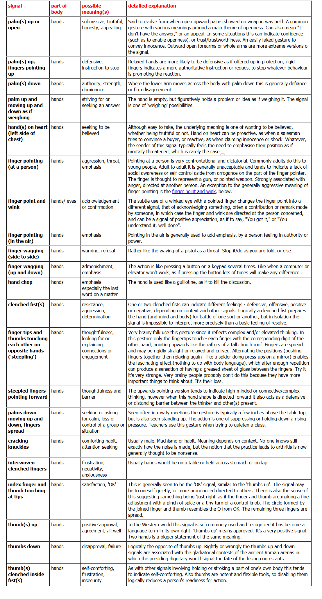 Body Language Communication Worksheet