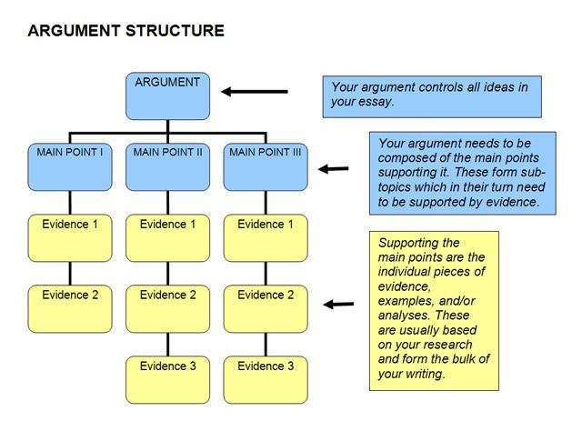 Understanding The Essay Topic Art Airport University Of Melbourne Good Type Structures Structure