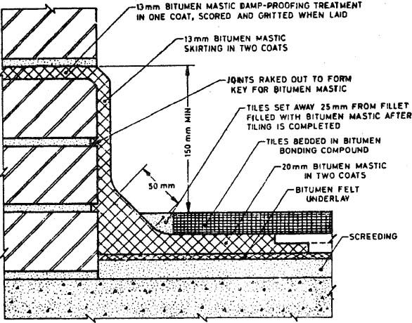 terrace waterproofing details