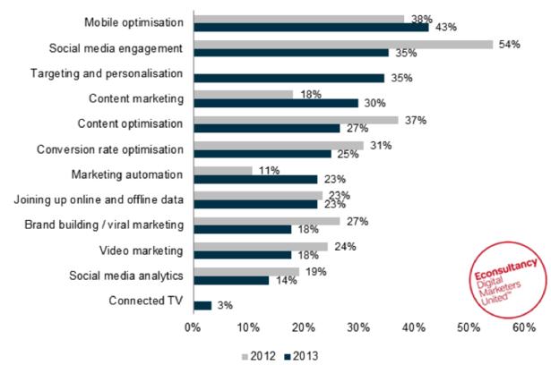 Mobile optimisation, the 'most exciting digital opportunity' for 2013 - La estrategia digital más importante para 2013: entender el entorno móvil