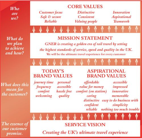 17 Best images about Company Values on Pinterest | Graphic ...
