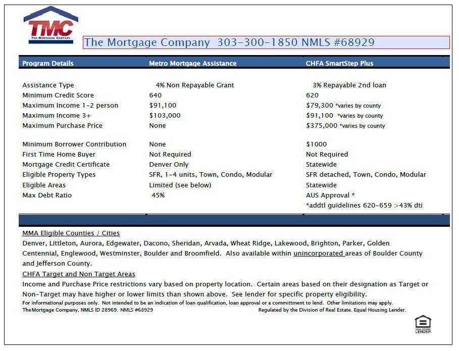 Metro Mortgage Assistance Vs Chfa Loan Options The Mortgage