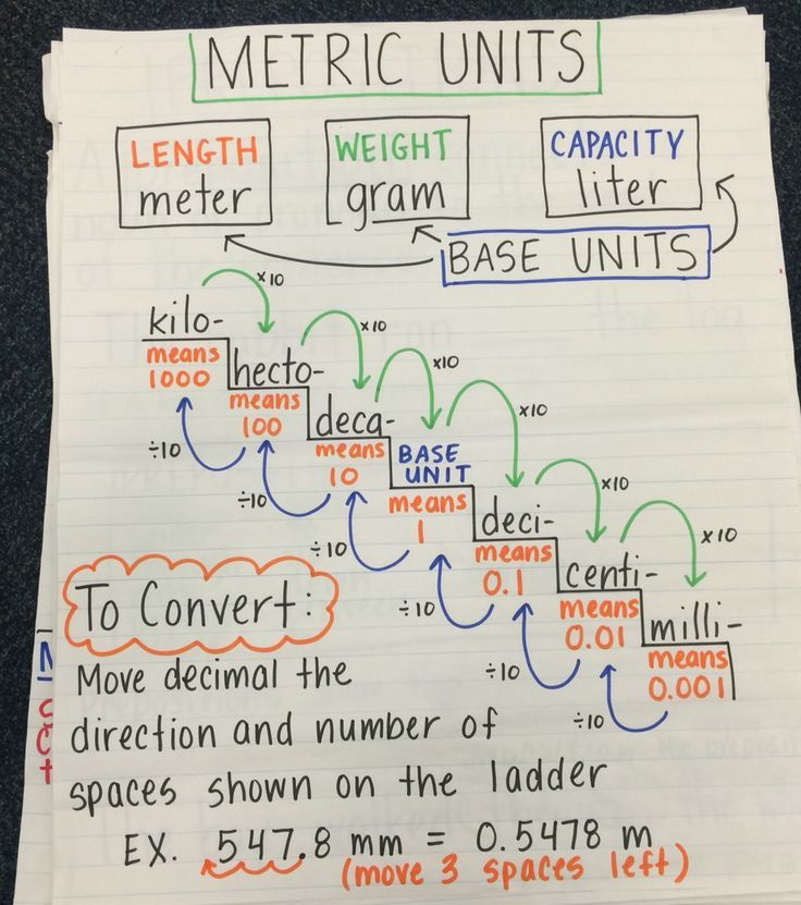 Converting metric units of measurement anchor chart 6th grade - measurement charts