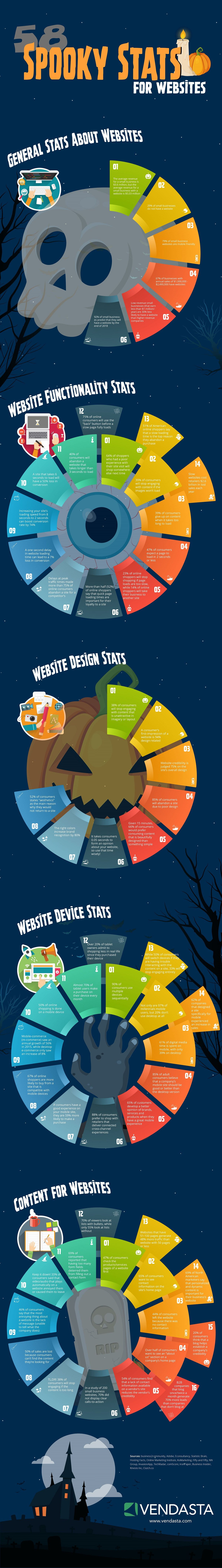 58 Spooky Statistics For Websites Infographic Wordpress Website Design Web Design Infographic