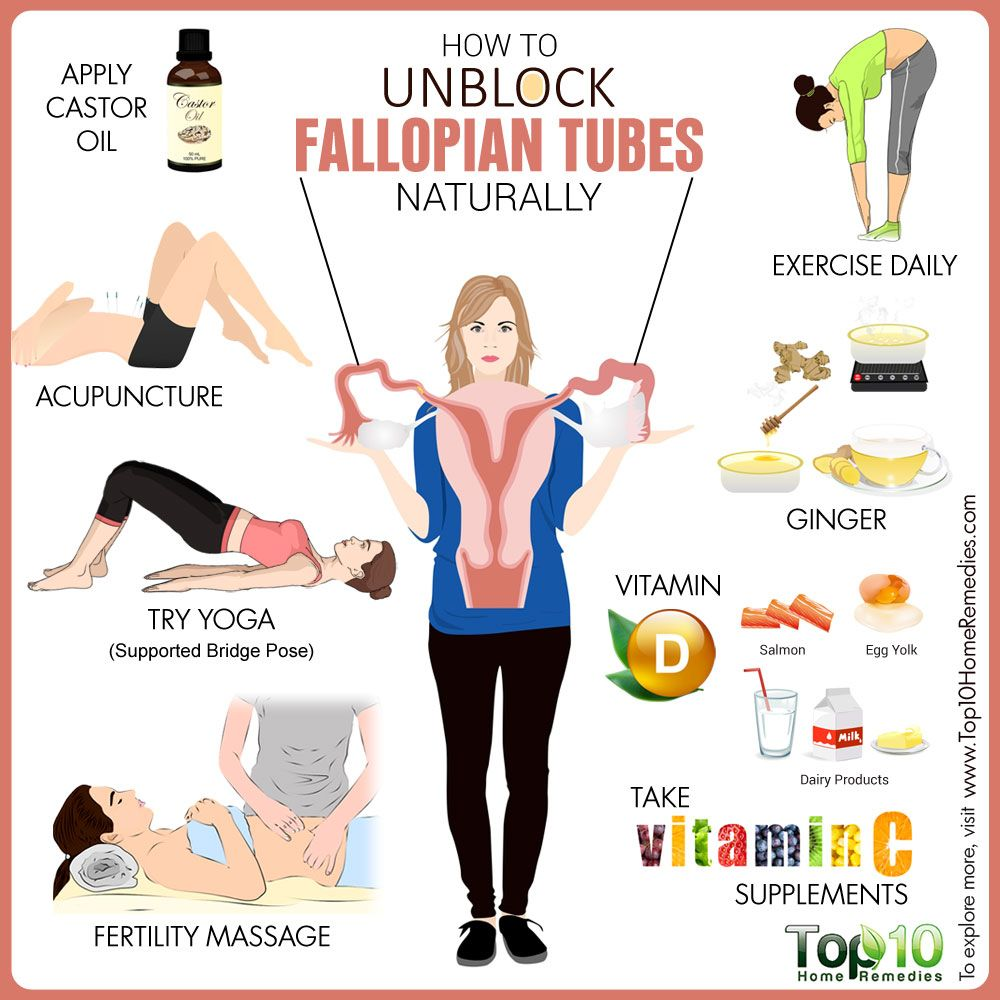 Blocked Fallopian Tubes Causes, Treatment, Prevention and