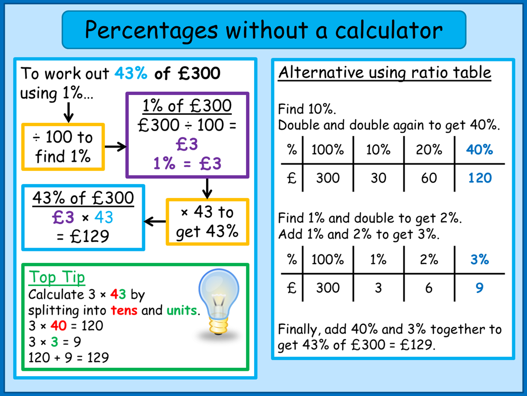 Follow The Link To Find Different Methods Of Calculating