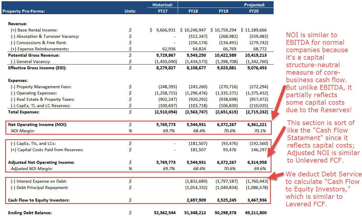 Real Estate Pro Forma Full Guide Excel Template And More Excel Template Budget Template Templates