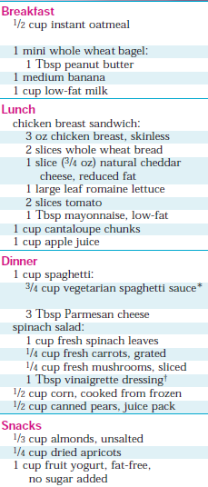 A Sample Meal Plan On The Dash Diet More ThatsportsgirlCom  Low