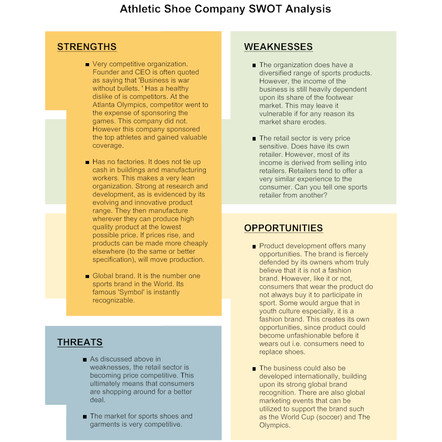 Free Swot Analysis  Swot Examples  Sample Swot Analysis Diagrams