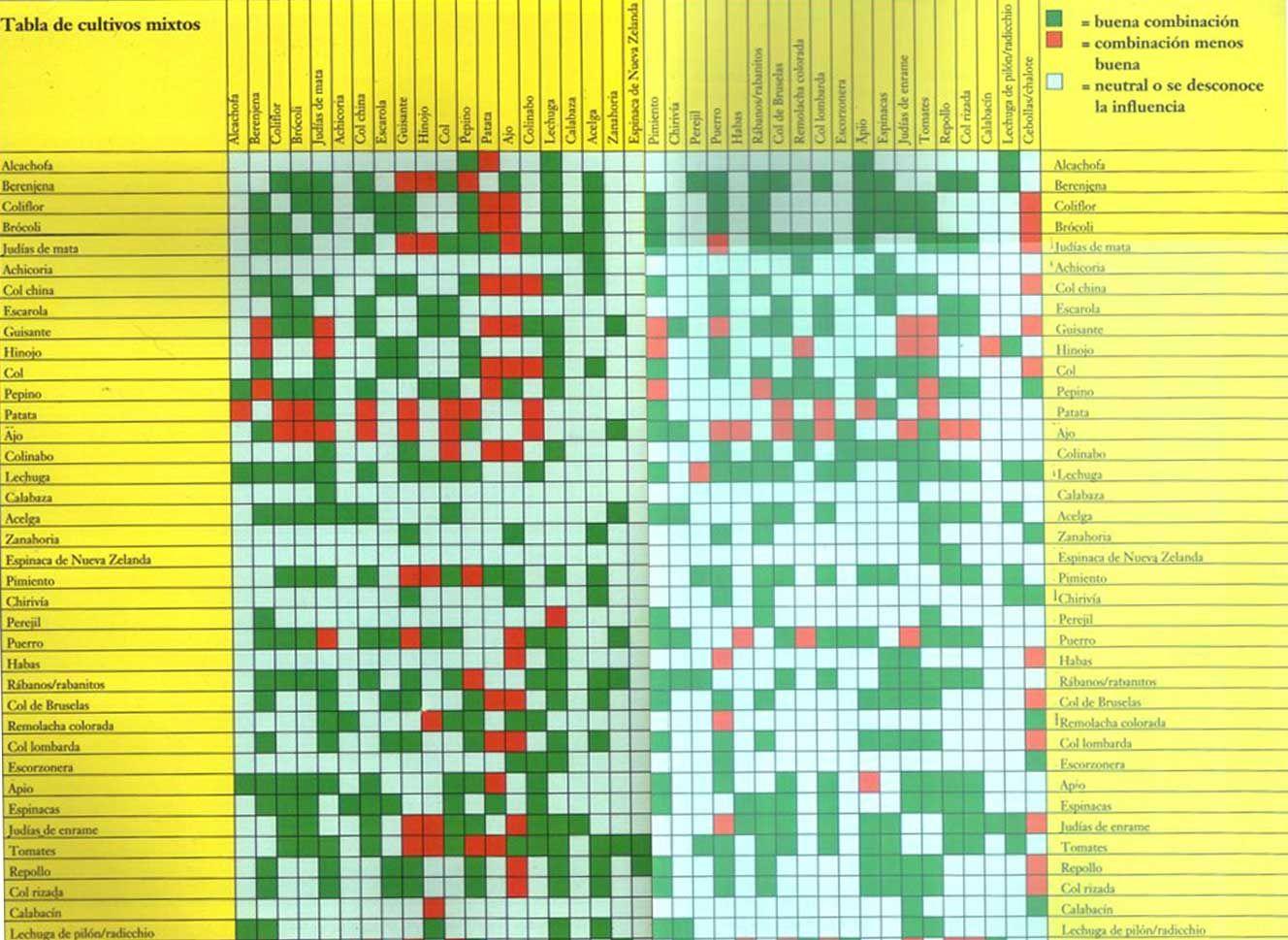 Tabla de compatibilidad de cultivos huerto pinterest Rotaciones de cultivos ecologicos