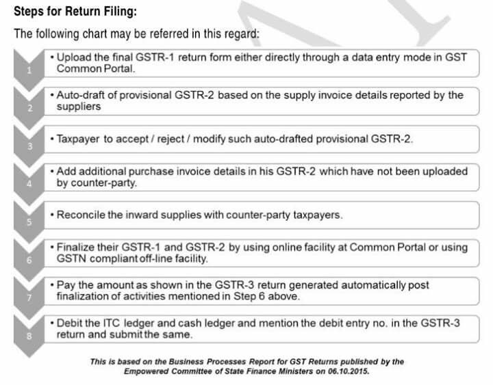 Pin by domarnjn on GST Pinterest - when invoice is generated