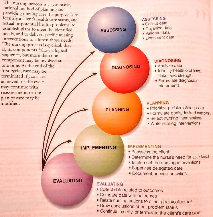 nursing process of adpie The nursing process is the procedure used by nurses to manage and deliver holistic, patient-focused care adpie process is the basis of how nurses think and operate in clinical patient care.