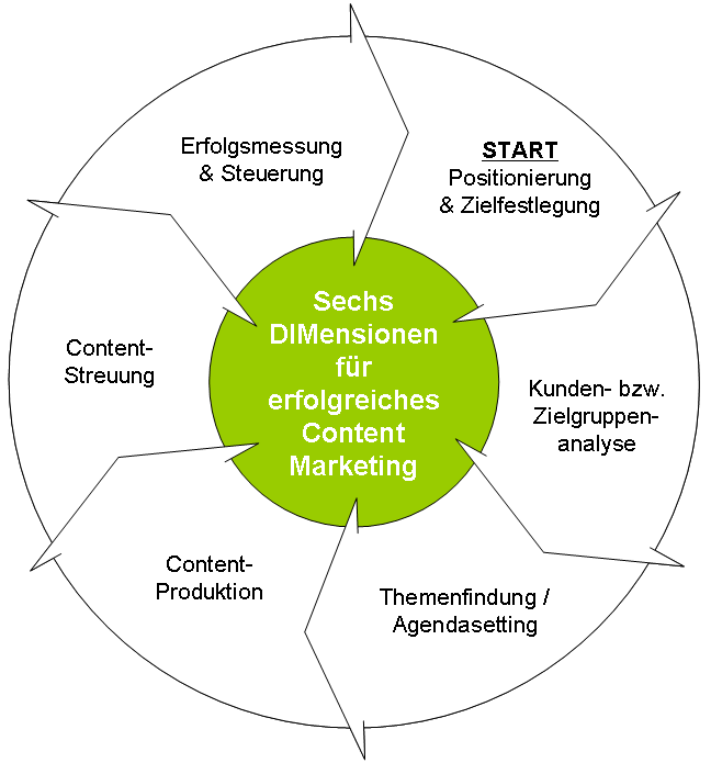 Modernes Content Marketing Sechs Dimensionen Fur Eine Erfolgreiche Umsetzung Marketing Content Marketing Agenda