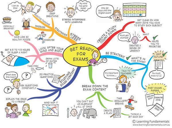 Media Tweet By College Essay Guy Collegeessayguy Mind Map Study Skill Smarter