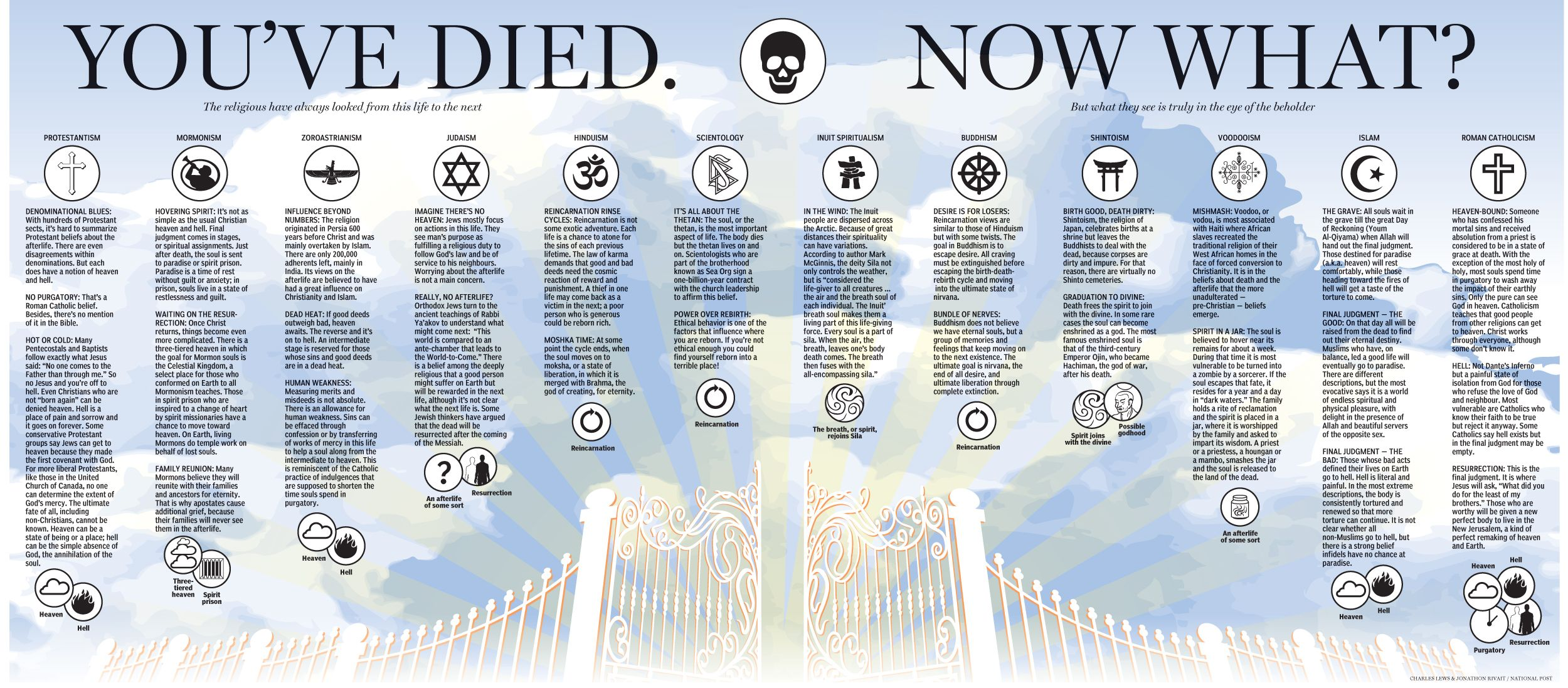 What do wiccans believe about the afterlife