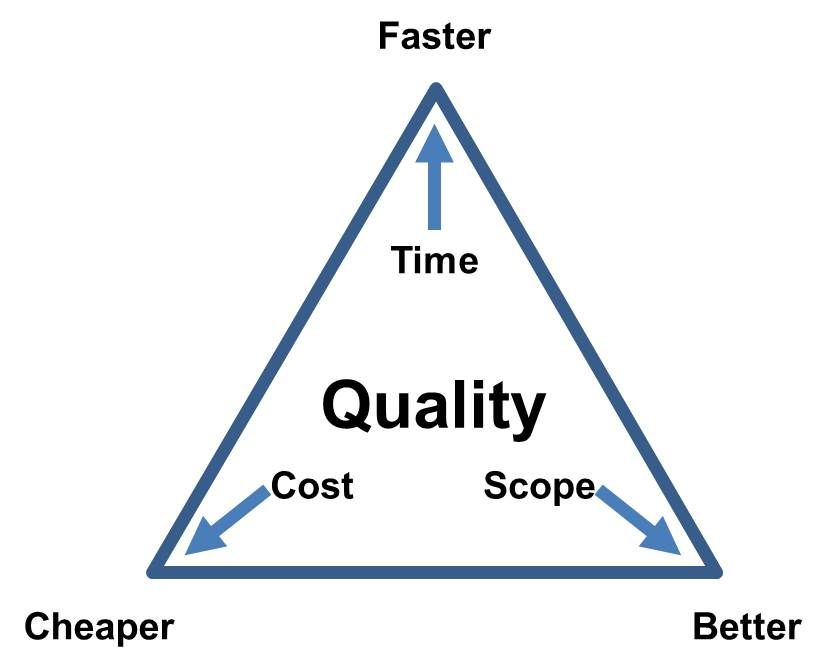the iron triangle relationship
