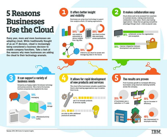 Infographic Five Reasons Businesses Use The Cloud Benefits Of