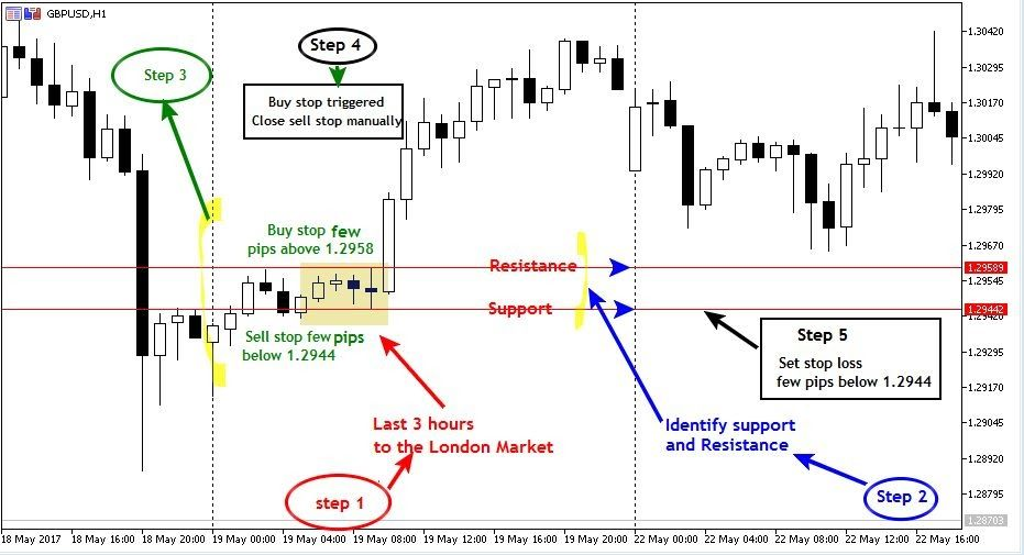 Forex How To Trade The London Breakout Strategy Forex Strategies