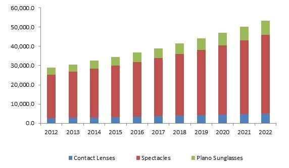 Eyewear Market Size By Product Spectacles Lens Frame Contact