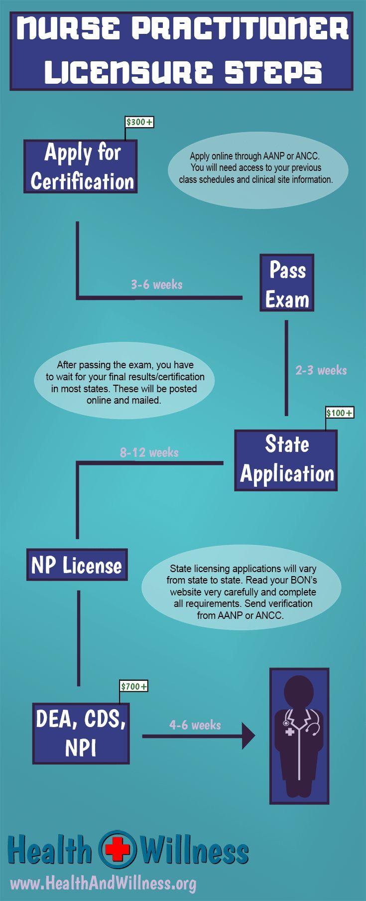 Np credentialing process steps after graduation nursing