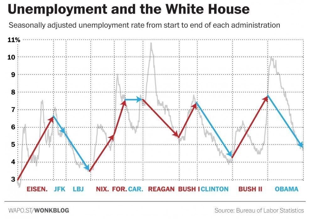 @wef : This is how Obama's performance on jobs compares to his predecessors  https://t.co/BA6lbFLDtU #US https://t.co/KJuwpYLNKy