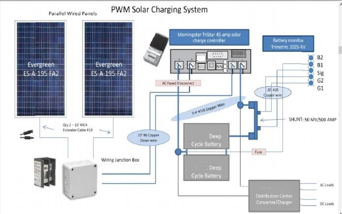 Perfect Wiring Diagram Of Solar Panel System  Wsb 696x436