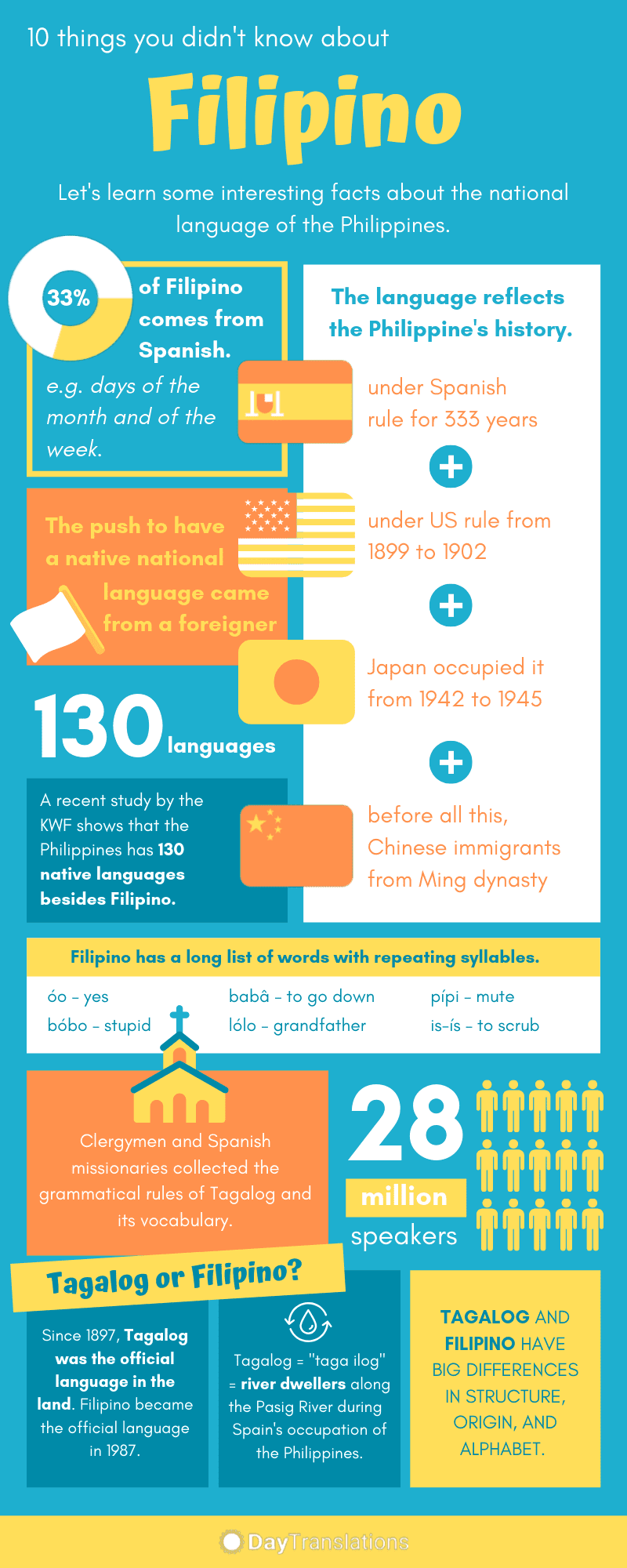 10 Interesting Facts About The Filipino Language Infographic Facts Languages Philippines In 2020 Filipino 10 Interesting Facts Fun Facts