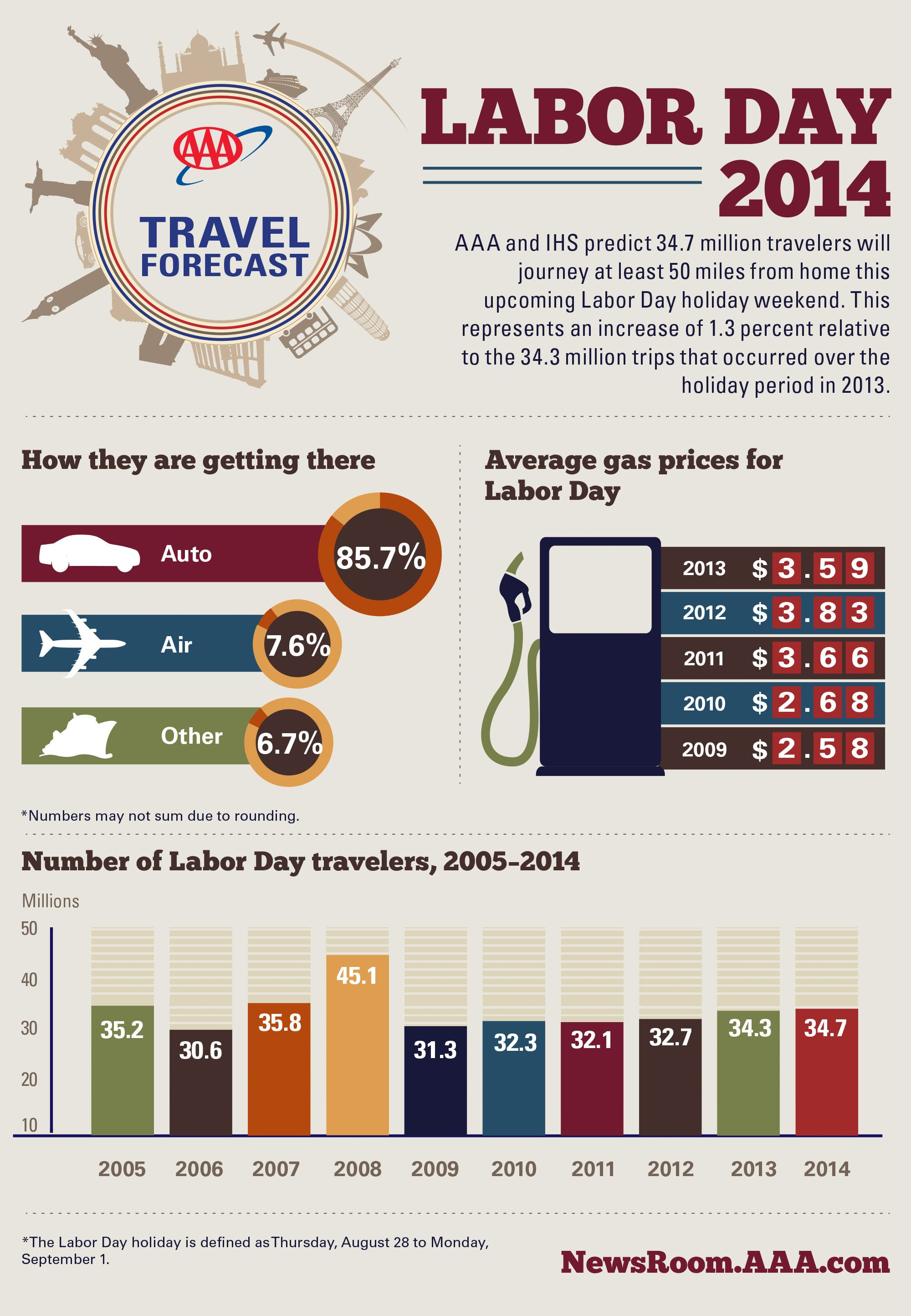Aaa Predicts Record Number Of Travelers This Labor Day Weekend
