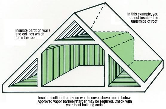 we have to redo the attic. otherwise it is sauna in summer and icebox in winter...