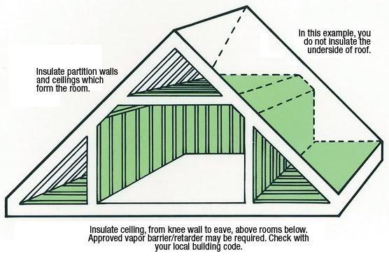 Insulating Attic For Conversion Rooms