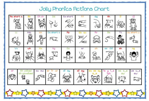Jolly Phonics actions chart - Teacher's Marketplace, the ...