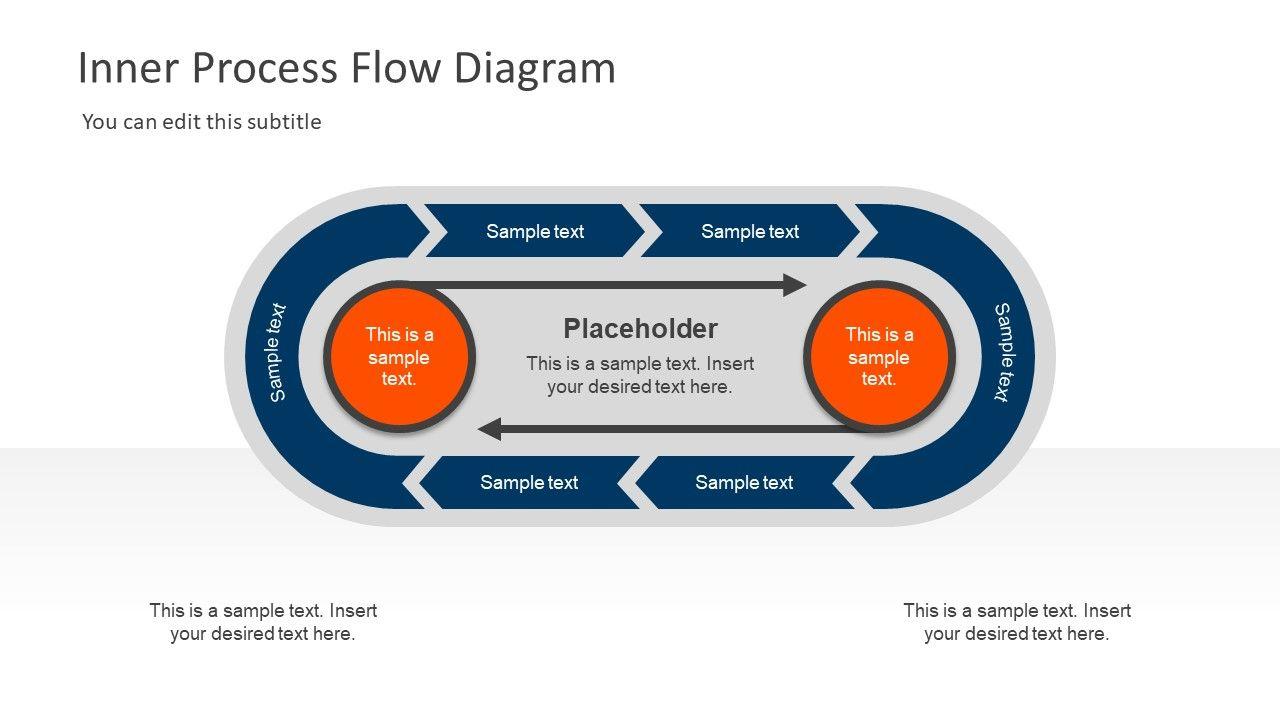 Inner Process Flow Diagram Powerpoint Template Process Flow