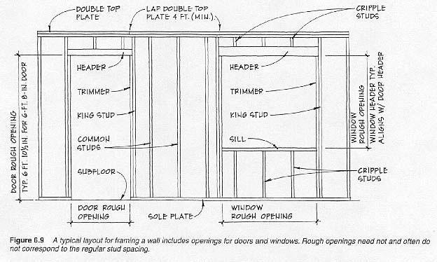Framing Diagram Framing Carpentry Plates On Wall Interior