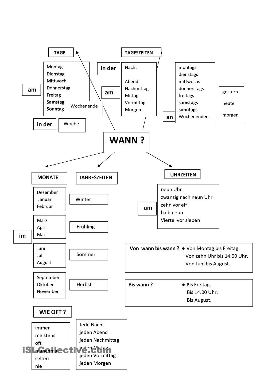 Wann und wie oft? | Pinterest | Deutsch, Grammatik und Buchhaltung