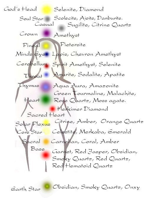 Crystals How Do They Work Chakra Crystals Chakra Crystals