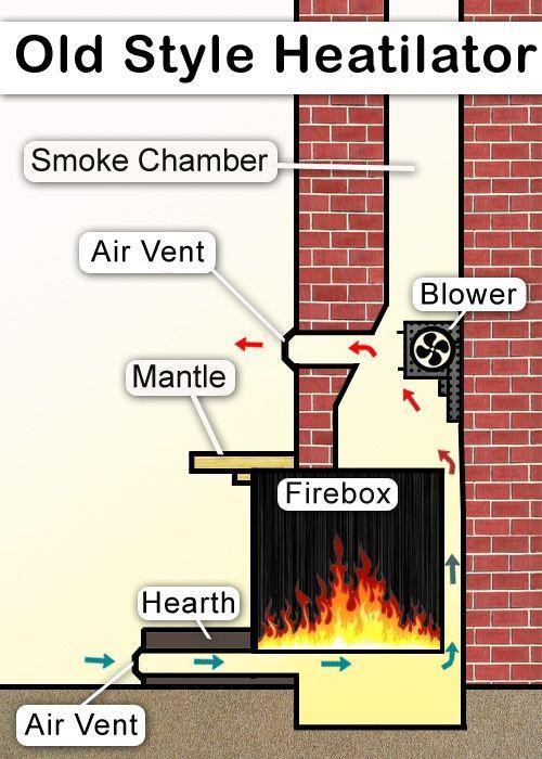Wood Burning Fireplace Inserts, Old Heatilator Fireplace Manual