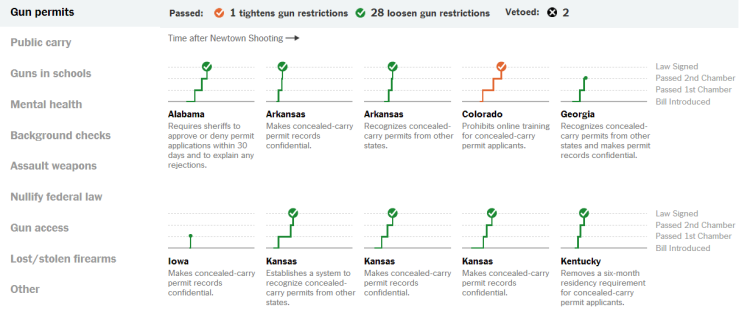 State Gun Laws Enacted in the Year Since Newtown   The New York Times   Silver Medal