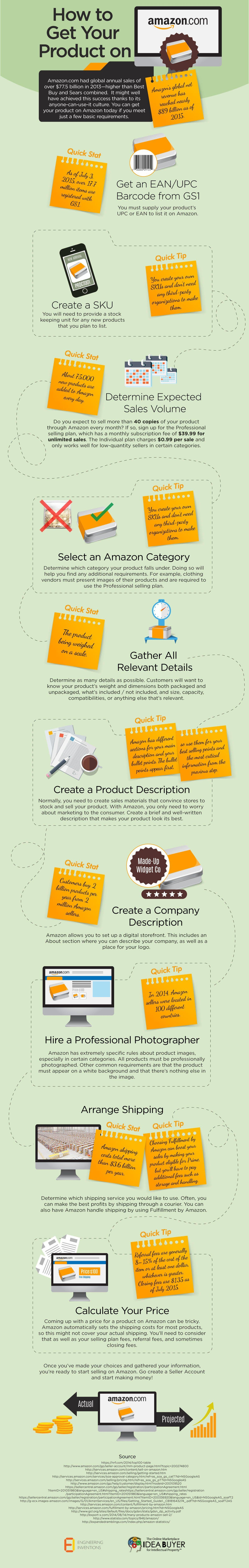 10 Steps to Selling Your Product on Amazon (Infographic