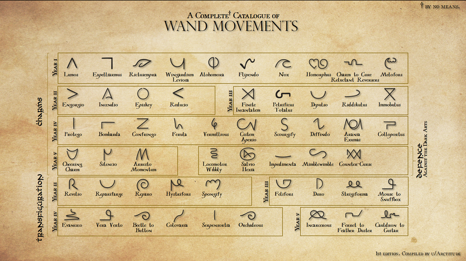 Made A Chart Of All The Wand Movements And Spell Traces So Far Didn T Realise I Forgot So Harry Potter Spells Harry Potter Spell Book All Harry Potter Spells