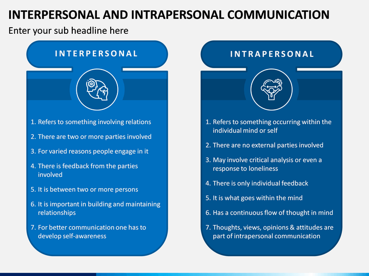 Interpersonal And Intrapersonal Communication Intrapersonal Communication Intrapersonal Interpersonal