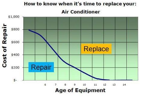 Expensive Ac Repairs Is It Better To Repair Or Replace With