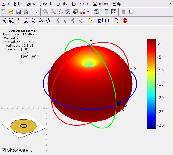 Diagrama 3D de radiación de una antena helicoidal usando el