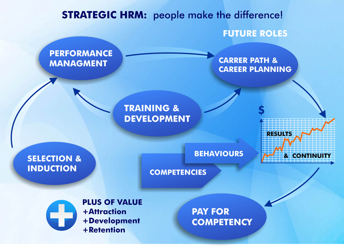 Strategic Management  People Make The Difference  Human