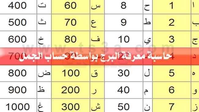 حساب الجمل حاسبة لمعرفة البرج بواسطة الاسم واسم الام Periodic Table Diagram