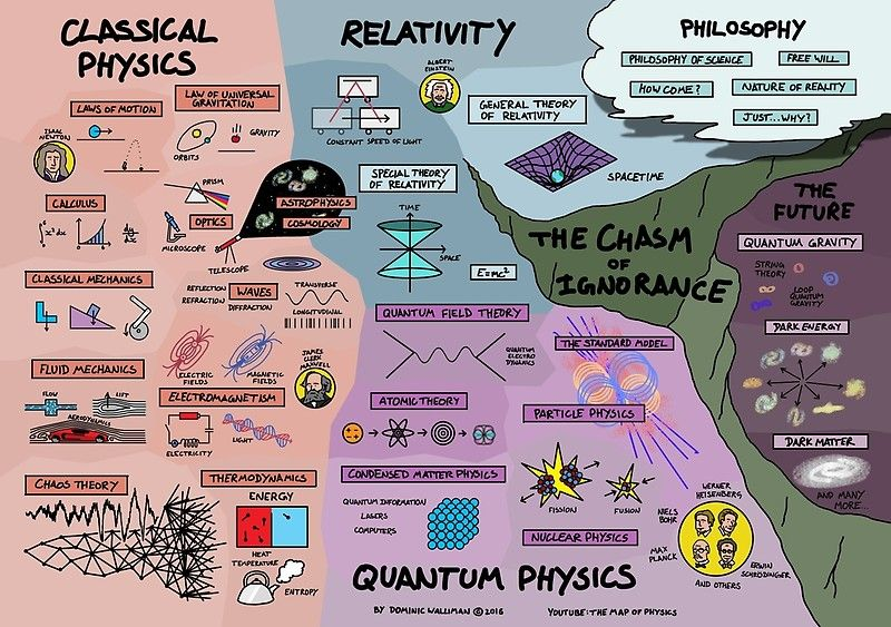 The Map Of Physics Poster By Dominicwalliman Physics Poster Physics Science