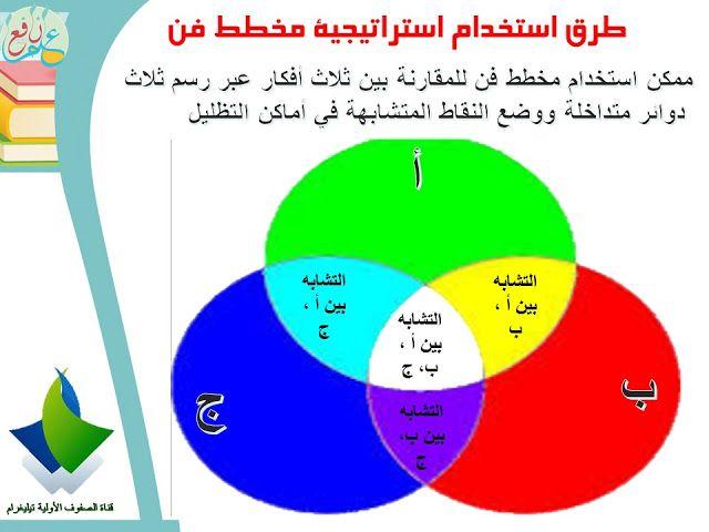 استراتيجية مخطط فن ضمن استراتيجيات التعلم النشط Venn Diagram 3ilm Nafi3 Active Learning Strategies Learning Strategies Kids Education
