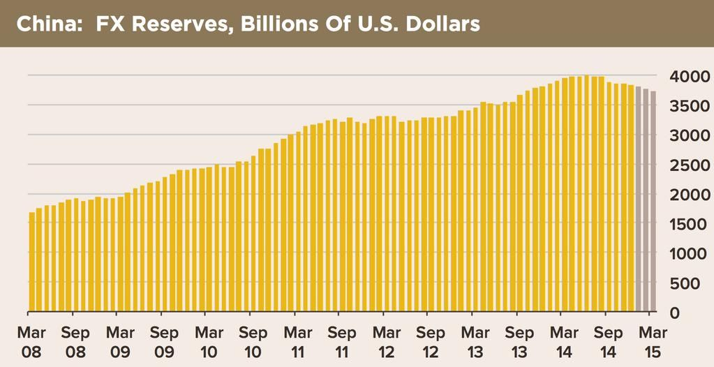 #China's FX reserves ha declined by $115bn in 1Q. In light of trade surplus, another $250bn was sent abroad (via HFE)