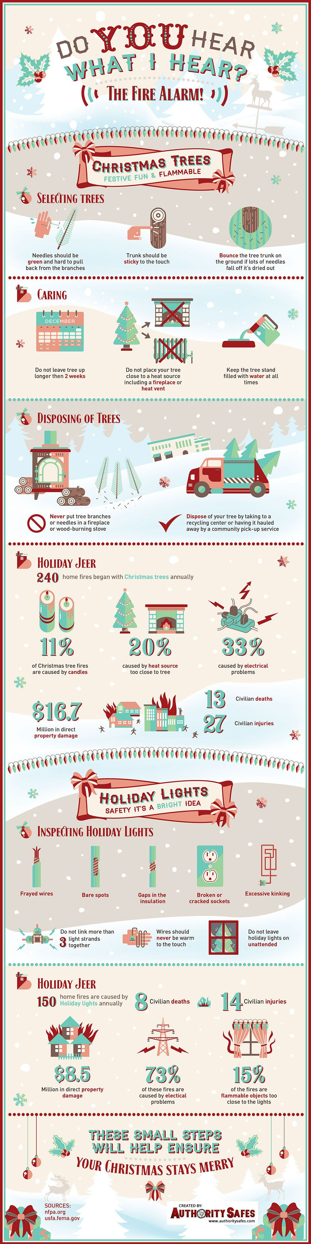 Best Safes Guide 2018 Christmas infographic, Fire safety